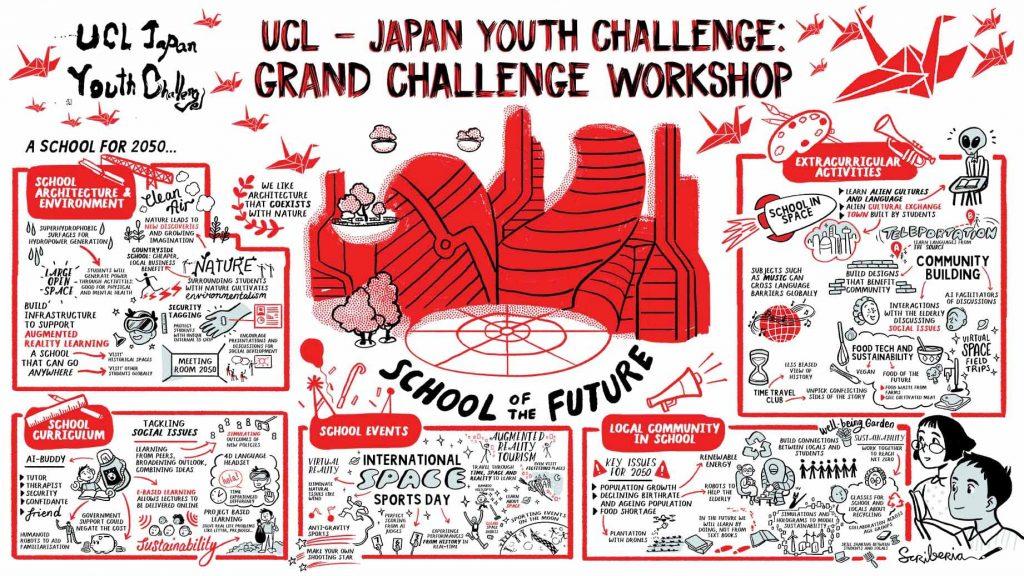 UCL-Japan Youth Challenge 2021 - UCL Grand Challenge Workshop illustration